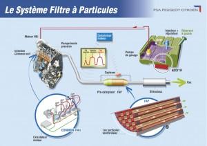 Diesel, filtre particules
